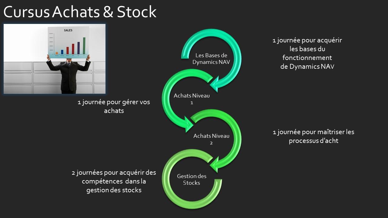 Cursus Achats et Stocks nav