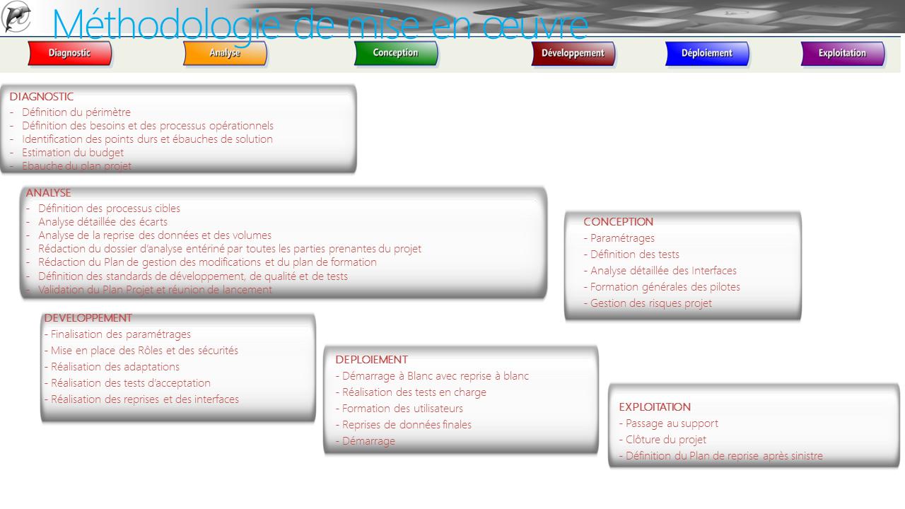 Methodologie Dynamics NAV