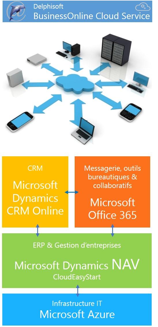 BusinessOnline Cloud Service